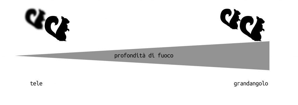 lunghezza-focale-e-dof