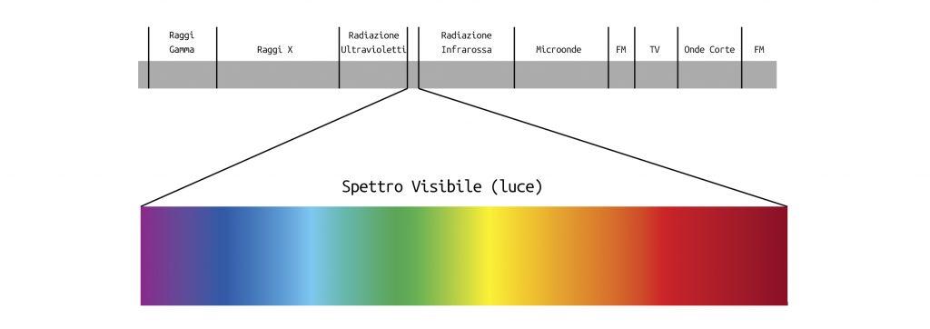 spettro-elettromagnetico