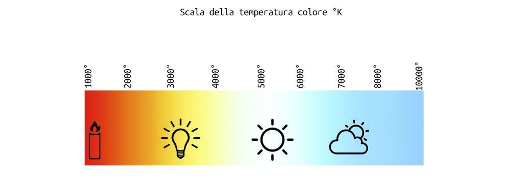 temperatura-colore